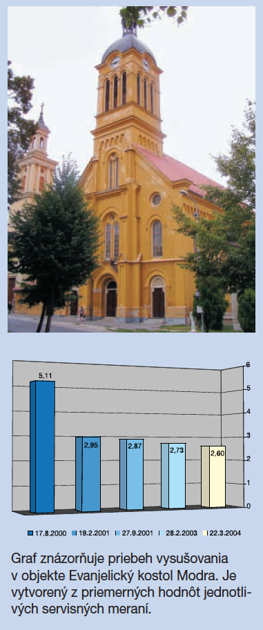 typy prístrojov aquapol - odvlhčenie kostola